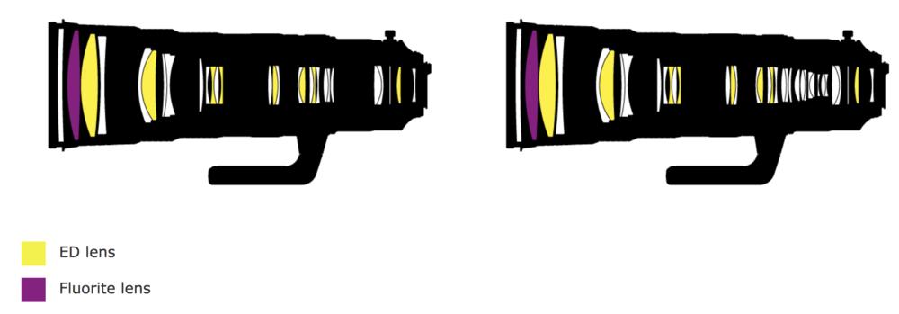 Nikon-AF-S-NIKKOR-180-400mm-f4E-TC-1_4-FL-ED-VR-lens-design.thumb.png.a10449fb9f80cf31883b3549cfc939f3.png