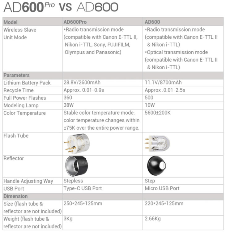 godox-ad600-pro.thumb.jpg.31514c9f463db2c9c5d5b0b6130f20ca.jpg