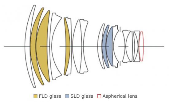 SIGMA-105mm-f1_4-DG-HSM-Art-lens-design-550x332.png.8133561e3814aab8193ca2cf3d285358.png