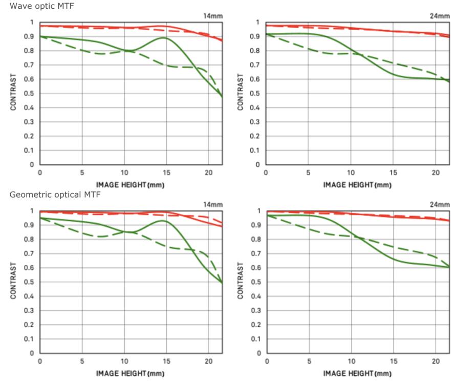 Sigma-14-24mm-f2_8-Art-full-frame-DSLR-lens-MTF-charts.thumb.png.b211bb61b3fec55b30911888ee77b35e.png