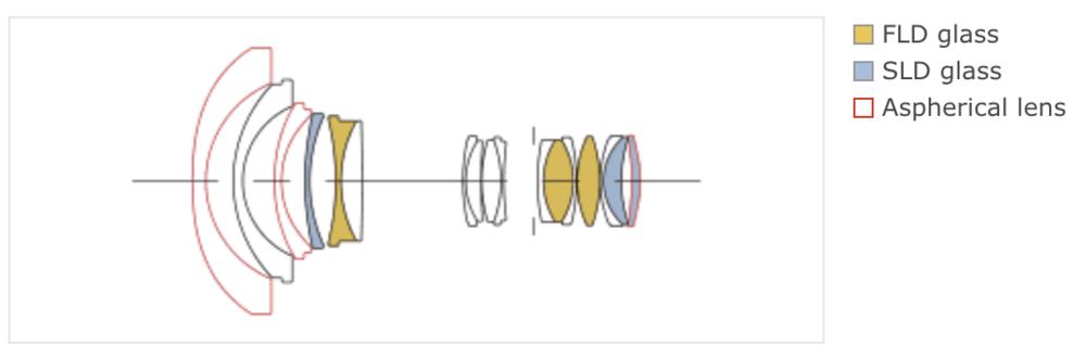 Sigma-14-24mm-f2_8-Art-full-frame-DSLR-lens-design.thumb.png.025eb5310454358f0509618ed3d5d6da.png