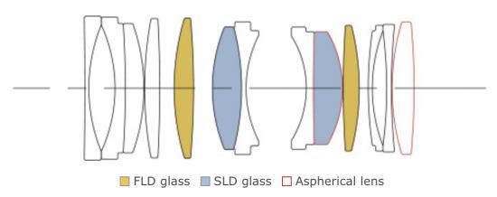 Sigma-70mm-f2_8-DG-MACRO-Art-lens-design-550x218.png.ed044ef4033d25bac7ecdbb3f8568f55.png
