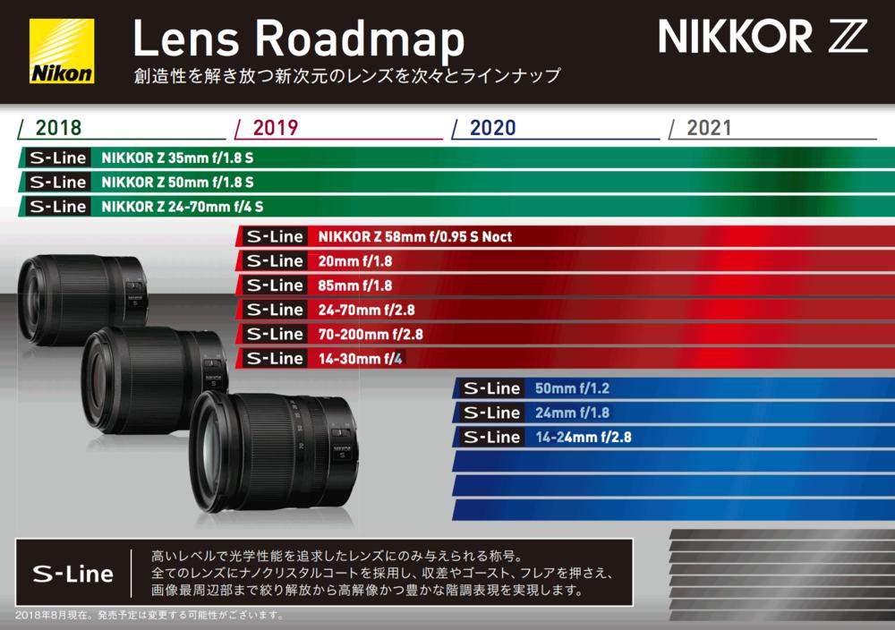 Nikon-Z-mount-Nikkor-lens-roadmap.thumb.png.8d831486e34348878a4f22b0b5057b4a.png