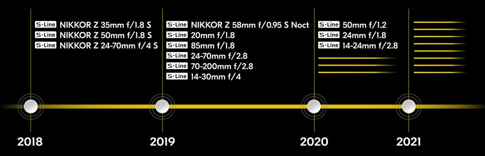 nikon-lens-roadmap.png.fc05bf37d19facceb69b4d908e58adaa.thumb.png.0f4cb827120e1bd3f7217a9b89309348.png