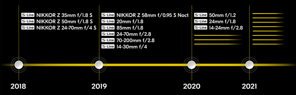 nikon-lens-roadmap.thumb.png.f9d3ef7f06968256b1f63673568f4f3d.png