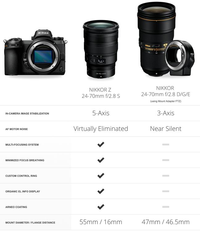 Nikkor-Z-24-70mm-f2.8-S-vs.-Nikkor-24-70mm-f2.8E-ED-VR-comparison.thumb.png.a20a08913e594181c2184c9e9ff4d5b3.png