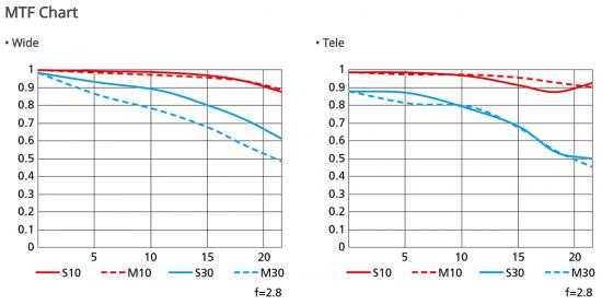 Nikkor-Z-24-70mm-f_2.8-S-lens-MTF-chart-550x279.png.2d6dc3c20b77f176a8b1232a15e27478.png