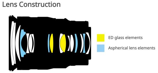 Nikkor-Z-24-70mm-f_2.8-S-lens-design-diagram-550x254.png.4eaaa291570a2f49ecc960b6a4492c8b.png