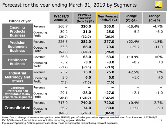 Nikon-financial-forecast-for-2019-financial-year2-550x414.png.6036d9e2f8cb87fab81a88c32c5859f8.png