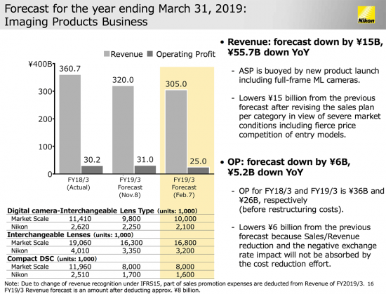 Nikon-financial-forecast-for-2019-financial-year3-550x419.png.031c7a24f35f7a1c50d74c639cef0feb.png