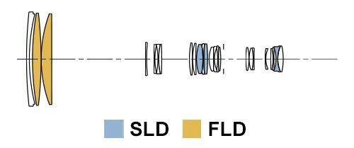 lens-construction-150-600s.jpg.4c81af77e6f3c76489e2d9c03ac2369e.jpg