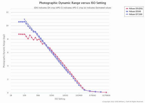 Nikon-D500-Photographic-Dynamic-Range.jpg.dd4db531e4fc5cfe7869e91d5ed1a49d.jpg
