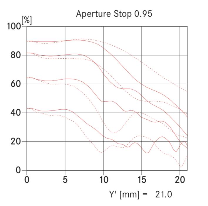 Leica-Noctilux-M-50mm-f0.95-ASPH-lens-MTF-chart.png.fa89dd74d240c03d01c97bced926b46d.png
