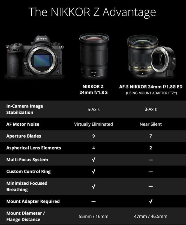 Nikkor-Z-24mm-f1.8-S-vs.-Nikkor-24mm-f1.8G-ED-specifications-comparison-768x924.jpg