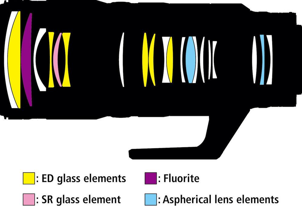 121333958_Nikon-Nikkor-Z-70200mm-f2.8-VR-S-lens-design.thumb.jpg.5412afc235b14b50a373c99c41af3c77.jpg