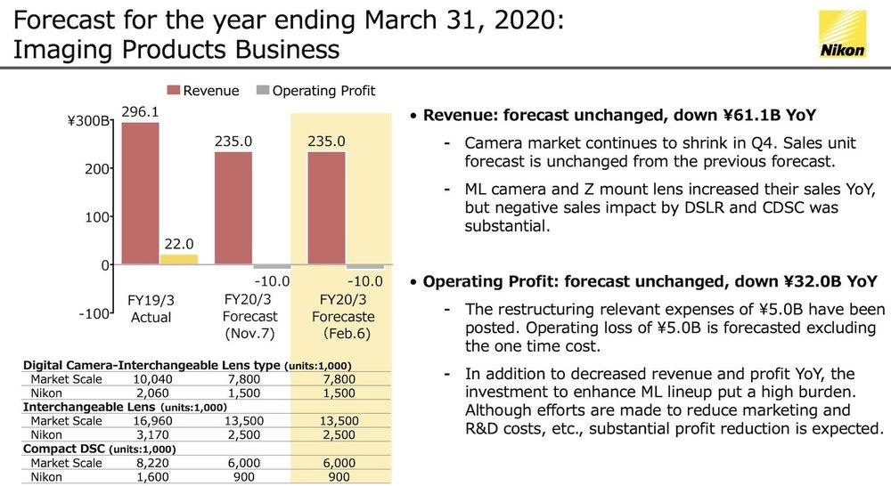 2020-Nikon-Imaging-Business-forecast.thumb.jpg.eabdc54edba0a9ce2f0f4fa953bba9c8.jpg