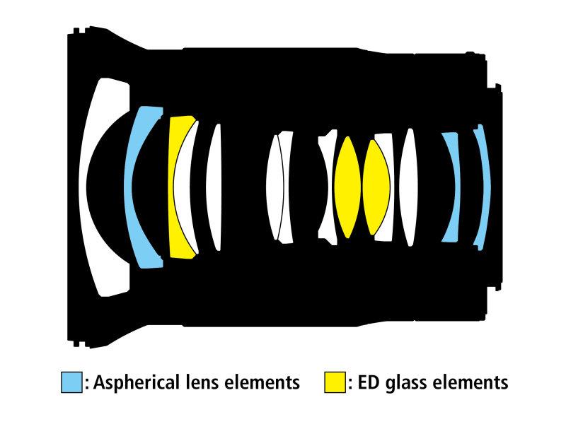 NIKKOR-Z-20mm-f1.8-S-lensn-design.jpg.f94ab69813339b3eac9241d21acdc5e5.jpg