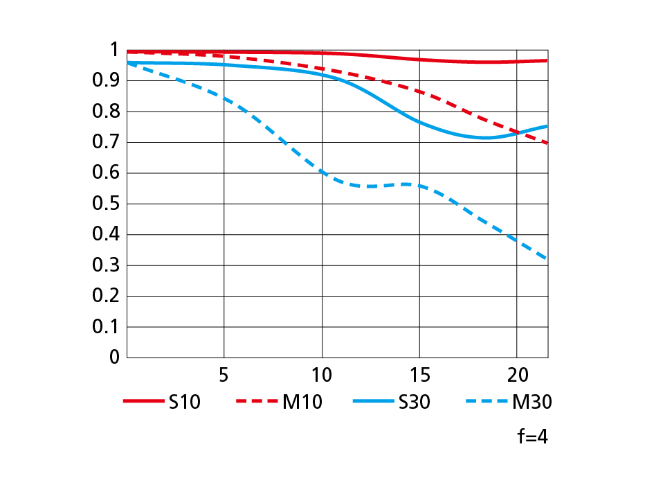 NIKKOR-Z-24-200mm-f4-6.3-VR-MTF-chart-wide.png.a174adc097b4ac86b4e527578b587c81.png