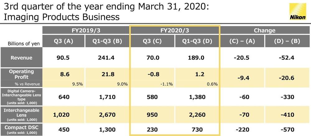 Nikon-Q3-2020-financial-results.thumb.jpg.335de4156b5b640e5fc06253aeb7840f.jpg