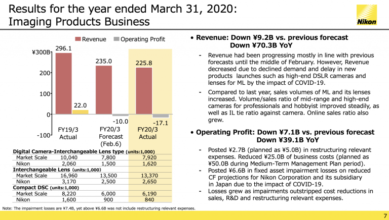 Nikon-financial-results-for-the-year-2020-768x436.png.565cc1560309d821aad714933865021f.png