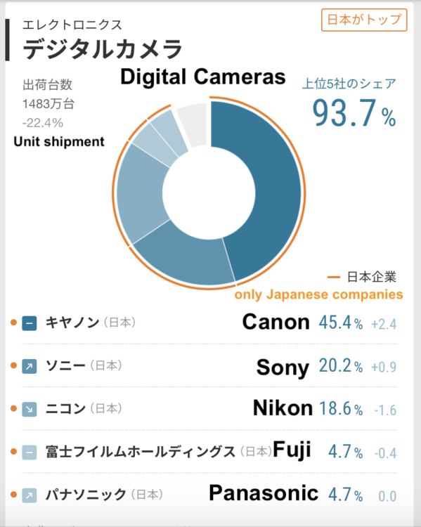 2019-camera-market-share.png