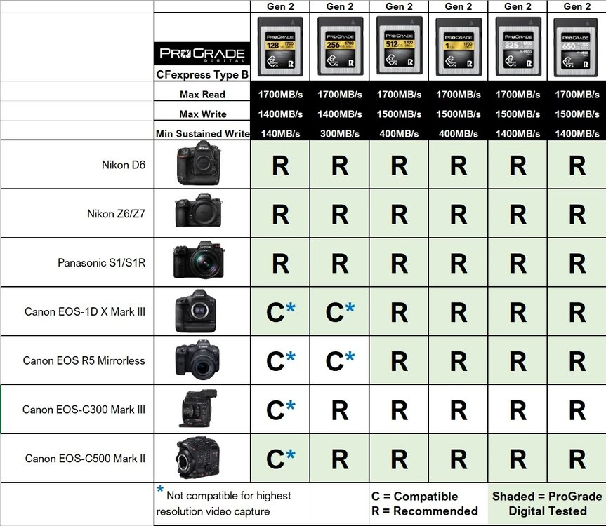 2020-08-11_CFexpress_Gen_2_Compatibility_Chart.thumb.jpg.3d09d6e778b49d4c3707e3fb7f297e95.jpg