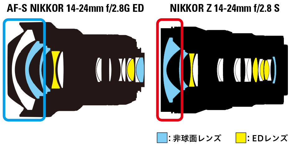 Nikkor-Z-50mm-f1.2-S-and-Z-14-24mm-f2.8-S-lenses-comparisons-1.jpg.704bed1f44c13355001fb270ffbd1064.jpg