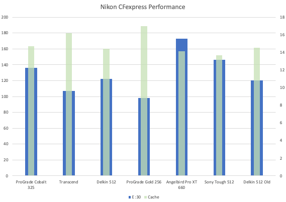 Nikon-CFexpress-performance-1.png.20ddefd75e302744dcf9dece73618bac.png