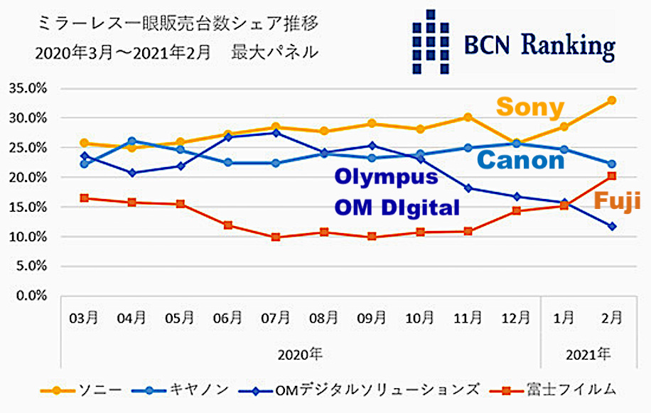 Fuji-market-share-Japan.jpg.9c922c8cd72914226be1263474bfd80c.jpg