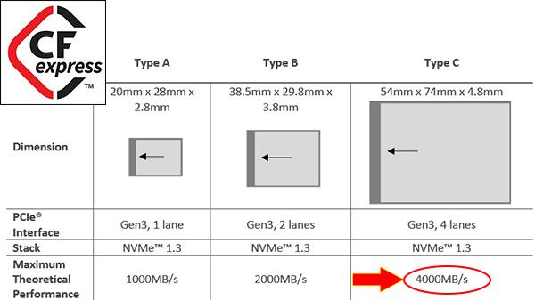 cfexpress-20-type-spcs_600.jpg.b5eac423980196edbb6d3587ba525cef.jpg