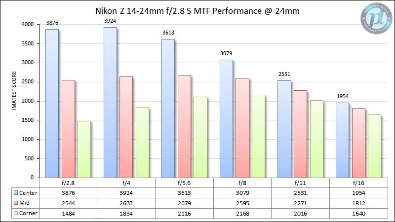 Nikon-Z-14-24mm-f2.jpg.3c253c20ca8b2c16113181033d00782d.jpg