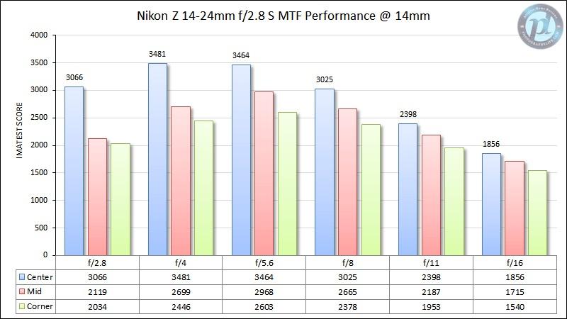 Nikon-Z-14-24mm-f2.jpg.f410cbd848da51492616500bde880740.jpg