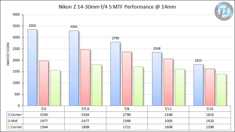 Nikon-Z-14-30mm-f4-MTF-Performance-14mm.jpg.60aaa266d5ea629a4f90678946a8eafc.jpg