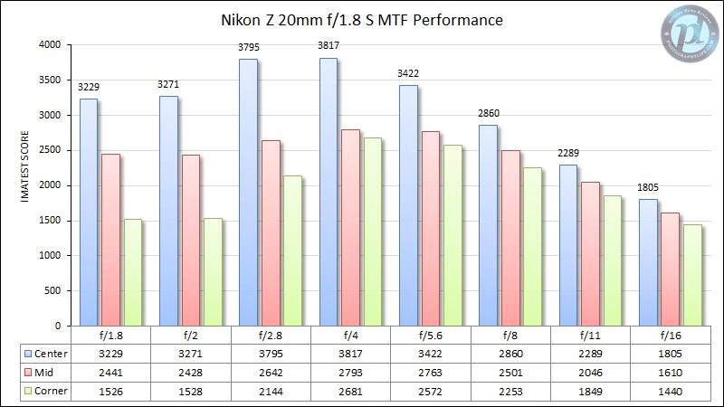 Nikon-Z-20mm-f1.jpg.56f69a1e12183e1af9f5e4cbecd488af.jpg