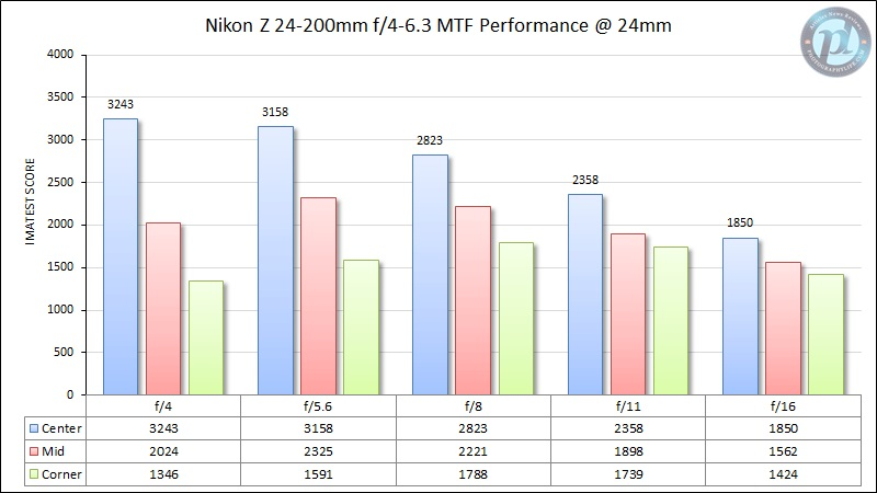 Nikon-Z-24-200mm-f4-6.jpg.5147deca355c96496739835620e60bc2.jpg