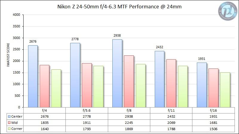 Nikon-Z-24-50mm-f4-6.jpg.1dad949b8c0cafc7922d9f4bc74510f4.jpg