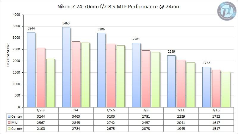 Nikon-Z-24-70mm-f2.jpg.77ba1a304b267fe1abdd2e39ff146db8.jpg