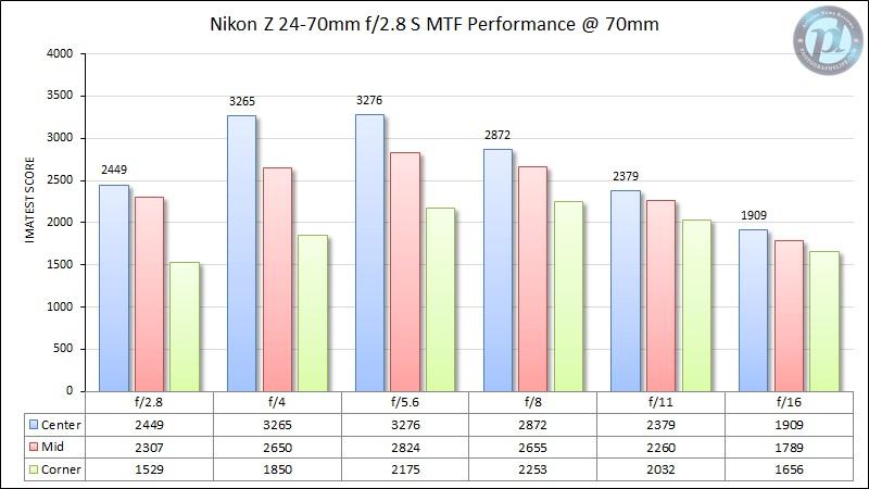 Nikon-Z-24-70mm-f2.jpg