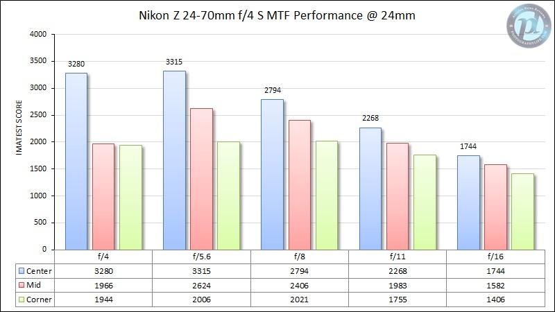Nikon-Z-24-70mm-f4-S-MTF-Performance-24mm.jpg.a163f88cd0a24ebd10febf10554c78da.jpg