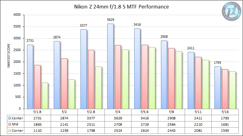 Nikon-Z-24mm-f1.jpg.ce0b052336ede5f5f6684e0e79554939.jpg