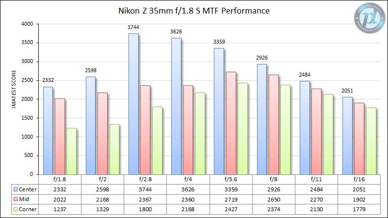 Nikon-Z-35mm-f1.jpg.0ce0c8186ffc36954a859f0bbb145f4b.jpg
