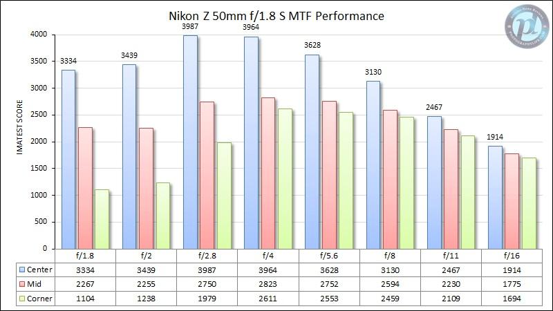 Nikon-Z-50mm-f1.jpg.e7480f123840ca510250b53f05c51bda.jpg
