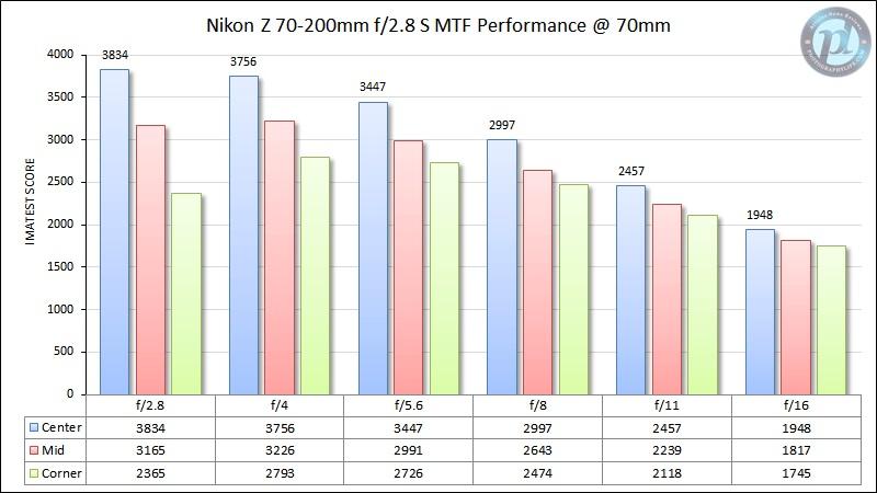 Nikon-Z-70-200mm-f2.jpg.7751a8899f1acad69e1077d93bab7b03.jpg