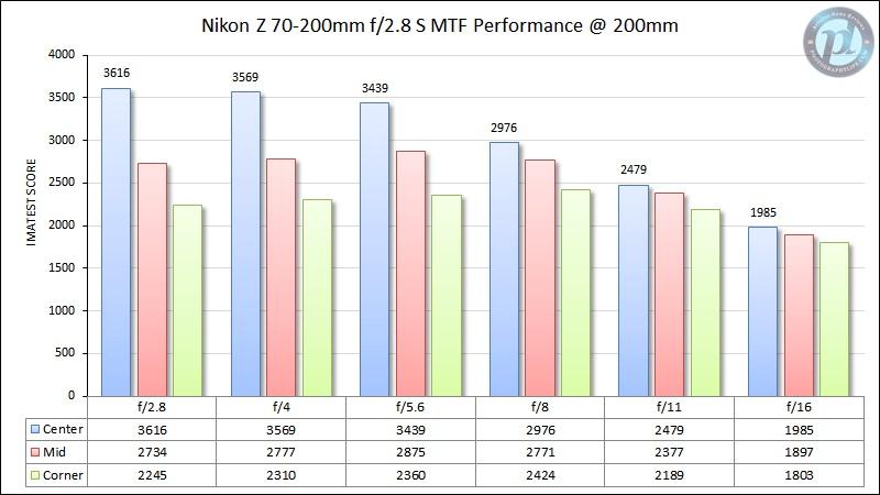 Nikon-Z-70-200mm-f2.jpg.e3ca9b9dc7709eb59b4c0f271037fb73.jpg