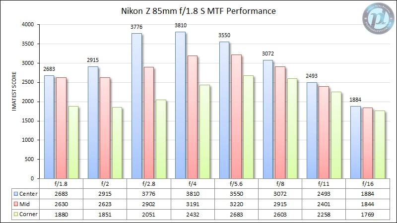 Nikon-Z-85mm-f1.jpg.d18eadc159a1d2d161b761c260dcd8b2.jpg