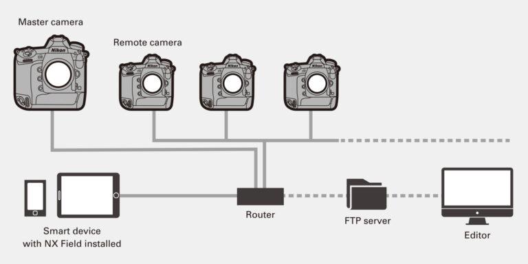Nikon-NX-Field-remote-shooting-system-2-768x384.jpg.b0fc6c4b9693dea2bec984e544f9058e.jpg