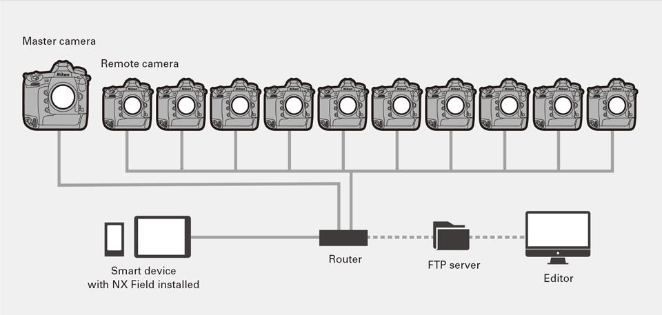 Nikon-NX-Field-remote-shooting-system-6.jpg.a264f6f5ae1c38bc02830ccae57c63c2.jpg