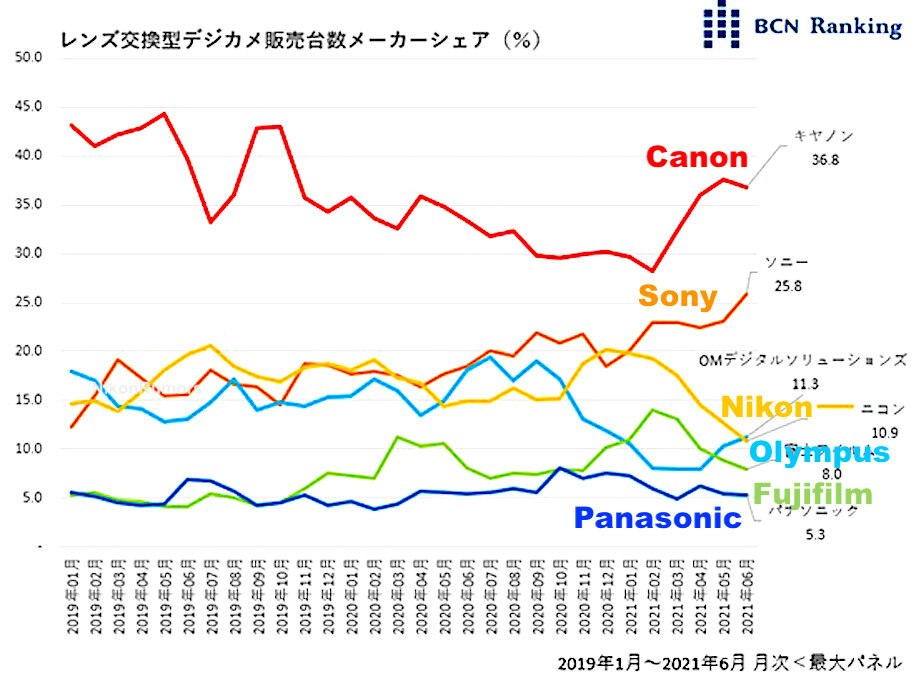 BCN-Ranking-interchangeable-lens-camera-sales-data-from-Japan.jpg.0e3cd816f044410e23f693b19cf807f7.jpg