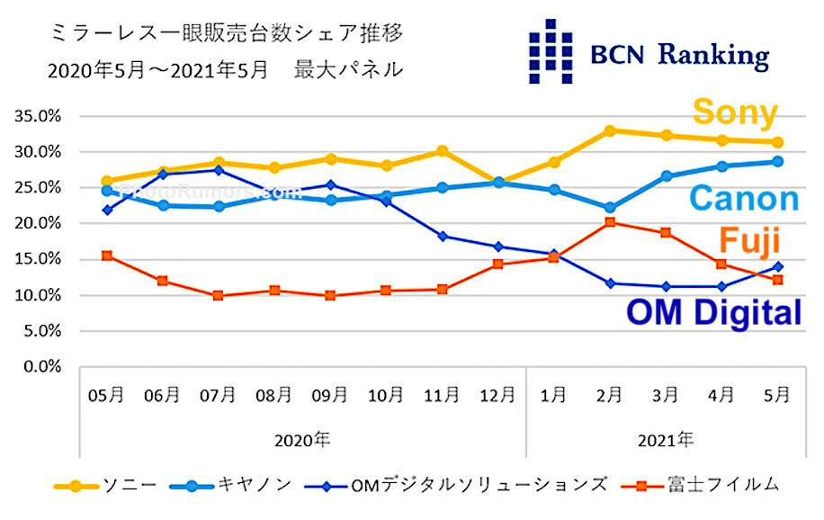 BCN-Ranking-mirrorless-interchangeable-lens-camera-sales-data.jpg.3a19478ca09e428b2208707ccc49d7ba.jpg