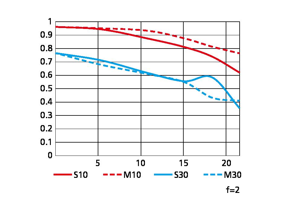 Nikon-Nikkor-Z-40mm-f2-lens-for-Nikon-Z-mount-MTF-chart.png